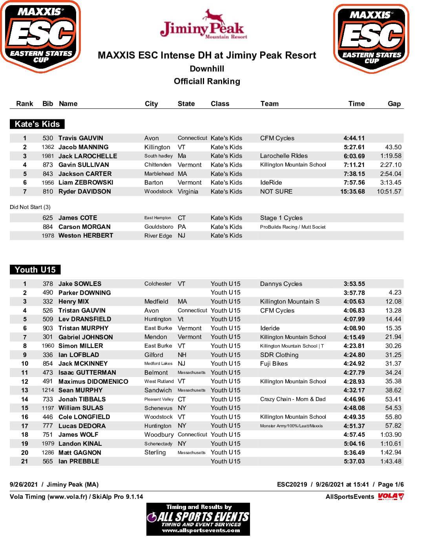 Jiminy Peak Final Results